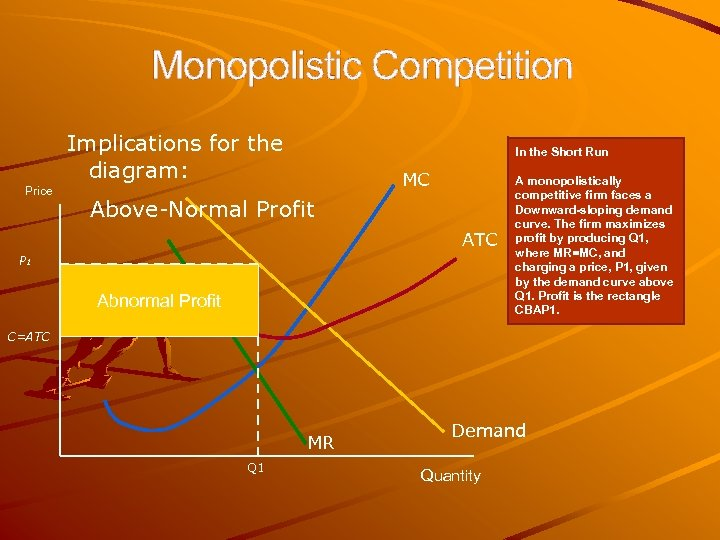 Monopolistic Competition Implications for the diagram: Price In the Short Run MC Above-Normal Profit