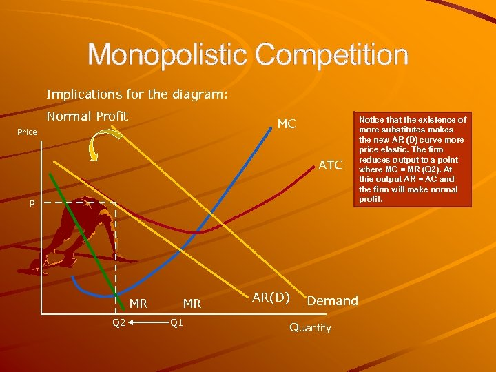 Monopolistic Competition Implications for the diagram: Normal Profit MC Price ATC P MR Q