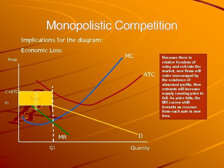 Monopolistic Competition Implications for the diagram: Economic Loss Price MC ATC C=ATC P 1