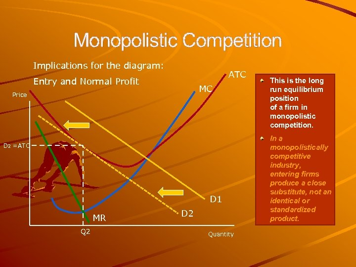 Monopolistic Competition Implications for the diagram: ATC Entry and Normal Profit MC Price D