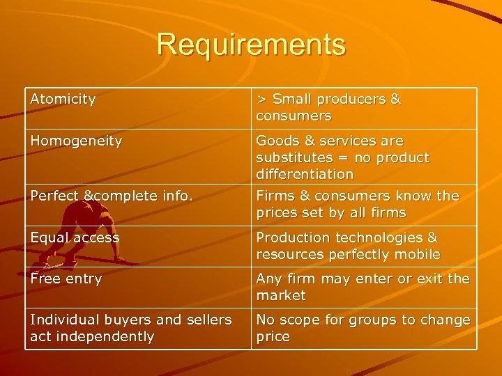 Requirements Atomicity > Small producers & consumers Homogeneity Goods & services are substitutes =