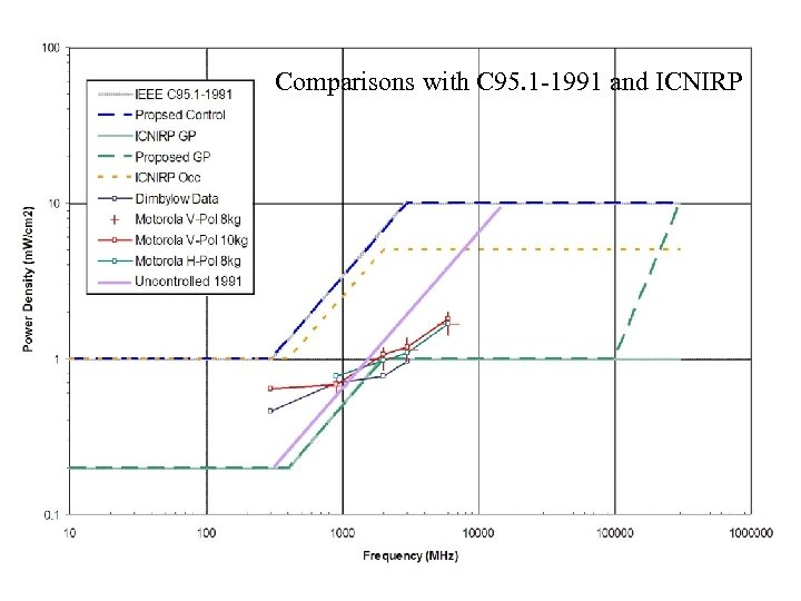 Comparisons with C 95. 1 -1991 and ICNIRP Lima, Peru June 19, 2006 Slide