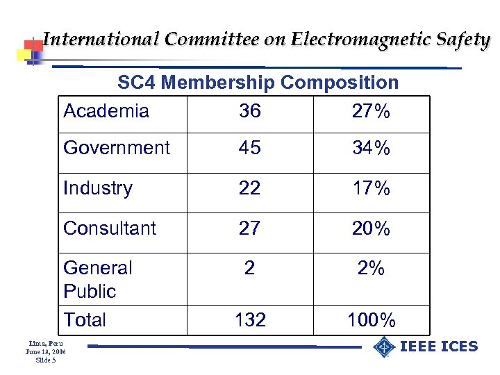 International Committee on Electromagnetic Safety SC 4 Membership Composition Academia 36 27% Government 45