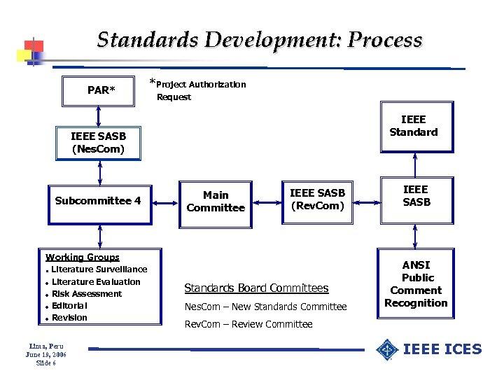 Standards Development: Process PAR* *Project Authorization Request IEEE Standard IEEE SASB (Nes. Com) Subcommittee
