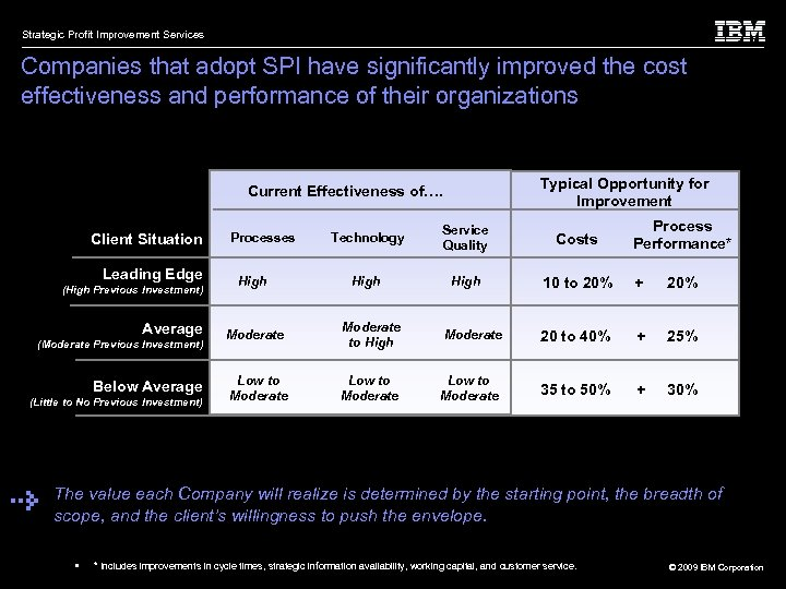 Strategic Profit Improvement Services Companies that adopt SPI have significantly improved the cost effectiveness