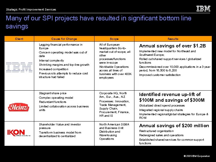 Strategic Profit Improvement Services Many of our SPI projects have resulted in significant bottom