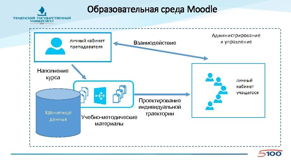 Образовательная среда Moodle Взаимодействие Наполнение курса Хранилище данных Учебно-методические материалы Проектирование индивидуальной траектории Администрирование