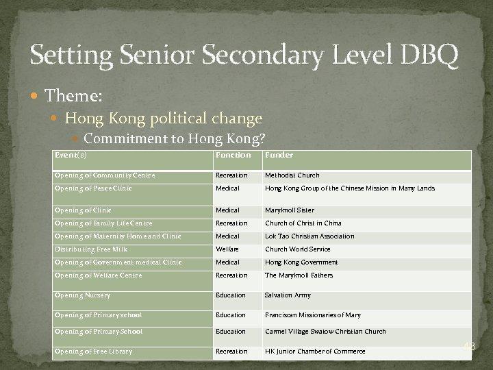 Setting Senior Secondary Level DBQ Theme: Hong Kong political change Commitment to Hong Kong?