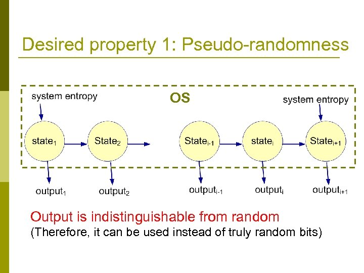 Desired property 1: Pseudo-randomness OS Output is indistinguishable from random (Therefore, it can be