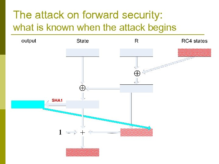 The attack on forward security: what is known when the attack begins