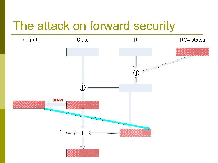 The attack on forward security