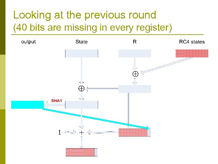Looking at the previous round (40 bits are missing in every register)