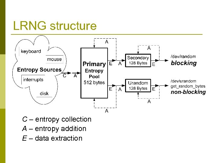 LRNG structure C – entropy collection A – entropy addition E – data extraction