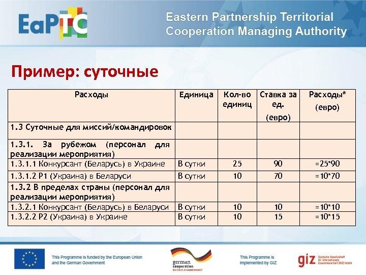 Пример: суточные Расходы Единица Кол-во Ставка за единиц ед. Расходы* (евро) 1. 3 Суточные