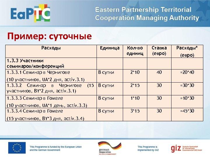 Пример: суточные Расходы Кол-во единиц Ставка (евро) Расходы* В сутки 2*10 40 =20*40 (10