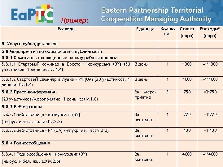 Пример: Расходы Единица Кол-во ед. Ставка Расходы* (евро) В день 1 1300 =1*1300 5.
