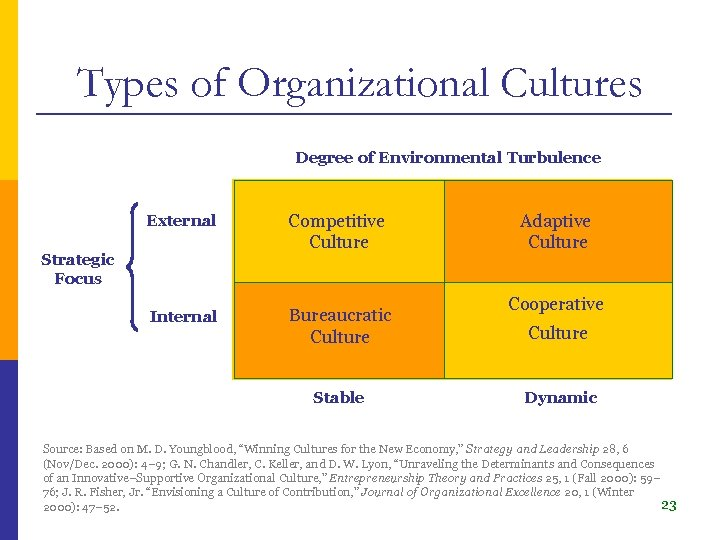 Types of Organizational Cultures Degree of Environmental Turbulence External Competitive Culture Internal Bureaucratic Culture