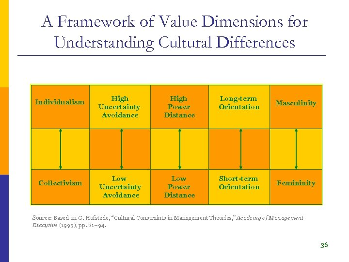 A Framework of Value Dimensions for Understanding Cultural Differences Individualism Collectivism High Uncertainty Avoidance