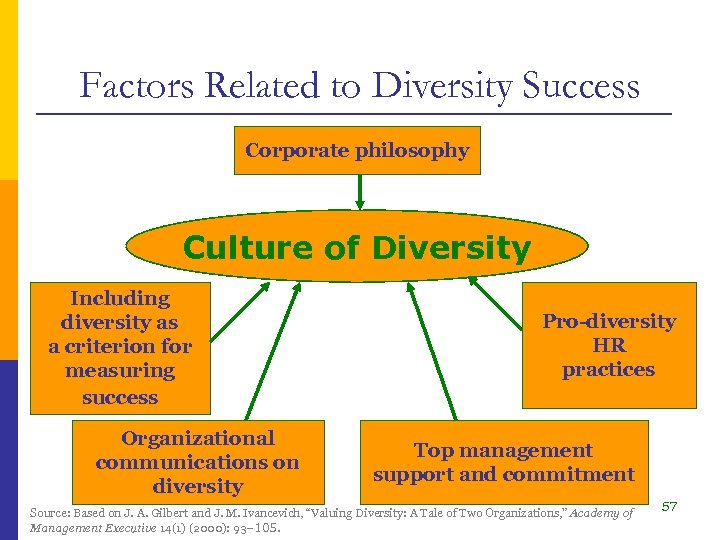 Factors Related to Diversity Success Corporate philosophy Culture of Diversity Including diversity as a