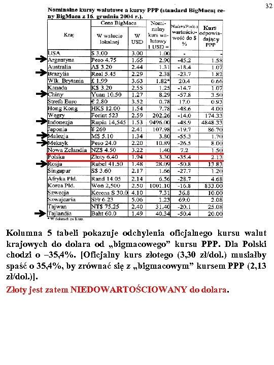 32 Kurs y Kolumna 5 tabeli pokazuje odchylenia oficjalnego kursu walut krajowych do dolara