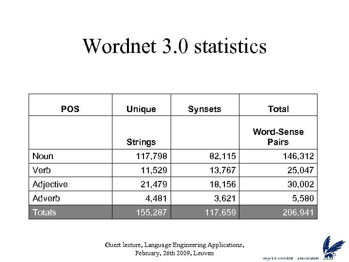 Wordnet 3. 0 statistics POS Unique Strings Synsets Total Word-Sense Pairs Noun 117, 798