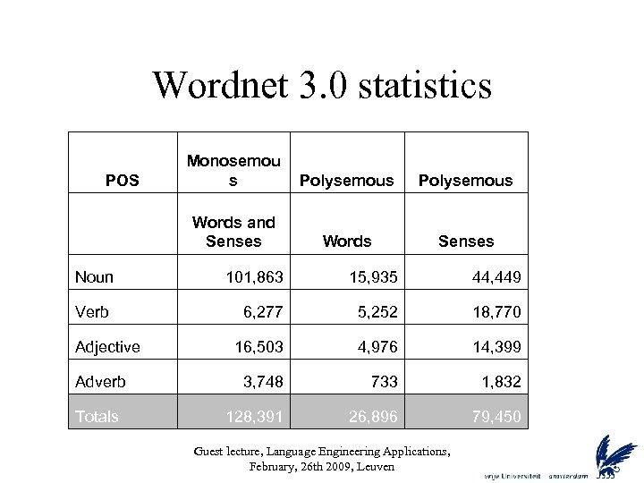 Wordnet 3. 0 statistics POS Monosemou s Polysemous Words and Senses Words Senses Noun