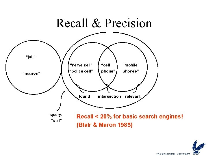 """Recall & Precision """"jail"""" """"nerve cell"""" """"police cell"""" """"neuron"""" found query: """"cell"""" """"cell phone"""""""