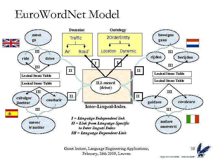 Euro. Word. Net Model Domains Traffic move go 2 Order. Entity Air III ride