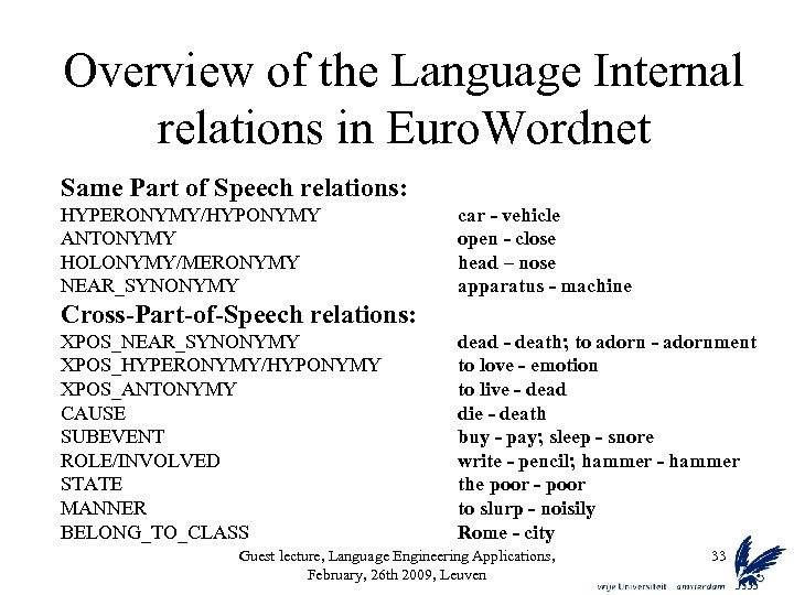 Overview of the Language Internal relations in Euro. Wordnet Same Part of Speech relations:
