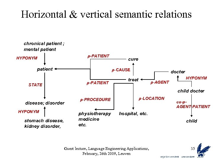 Horizontal & vertical semantic relations chronical patient ; mental patient ρ-PATIENT HYPONYM patient cure