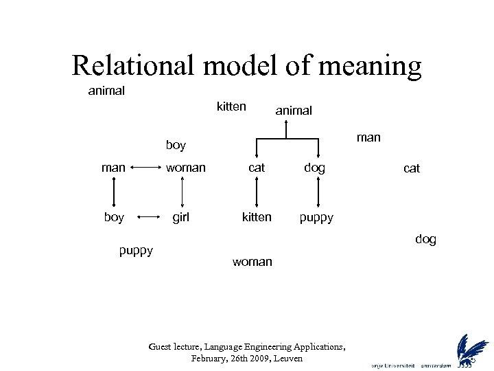 Relational model of meaning animal kitten animal man boy man woman boy girl puppy