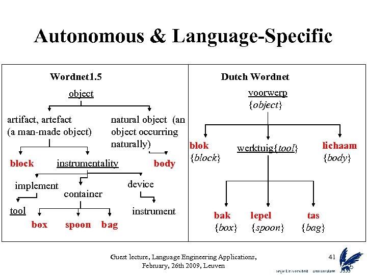 Autonomous & Language-Specific Wordnet 1. 5 Dutch Wordnet voorwerp {object} object natural object (an