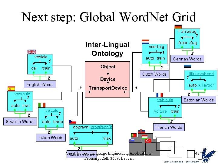 Next step: Global Word. Net Grid Fahrzeug 1 vehicle car Inter-Lingual Ontology voertuig 1
