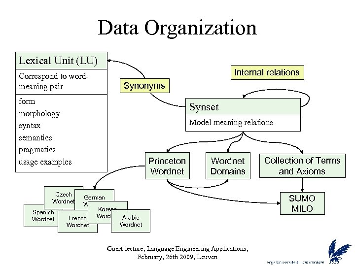 Data Organization Lexical Unit (LU) Correspond to wordmeaning pair Internal relations Synonyms form morphology