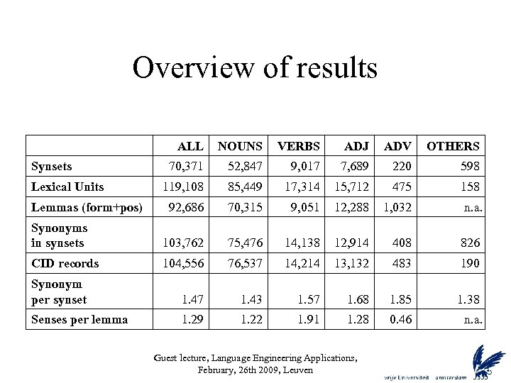 Overview of results ALL NOUNS VERBS ADJ ADV OTHERS 70, 371 52, 847 9,