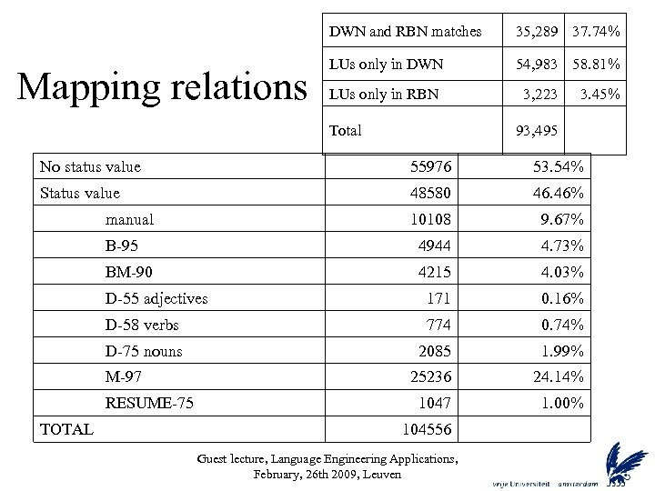 DWN and RBN matches Mapping relations 35, 289 37. 74% LUs only in DWN