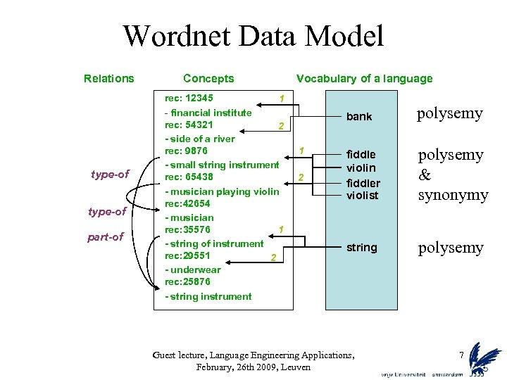 Wordnet Data Model Relations type-of part-of Concepts rec: 12345 1 - financial institute rec: