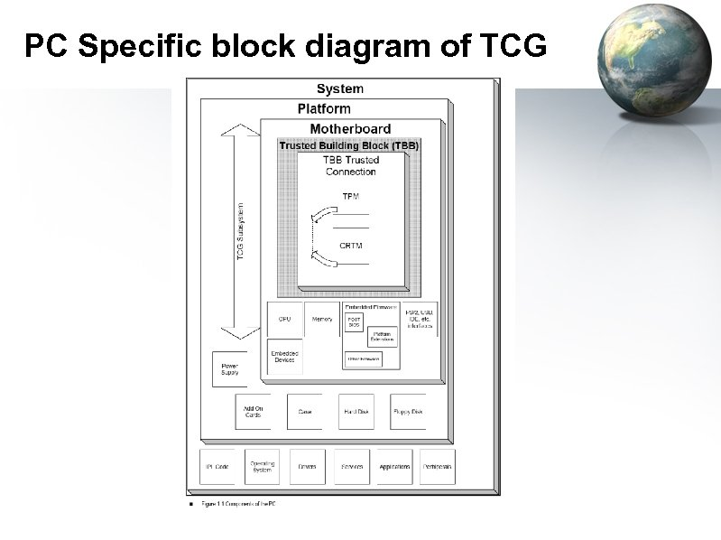 PC Specific block diagram of TCG