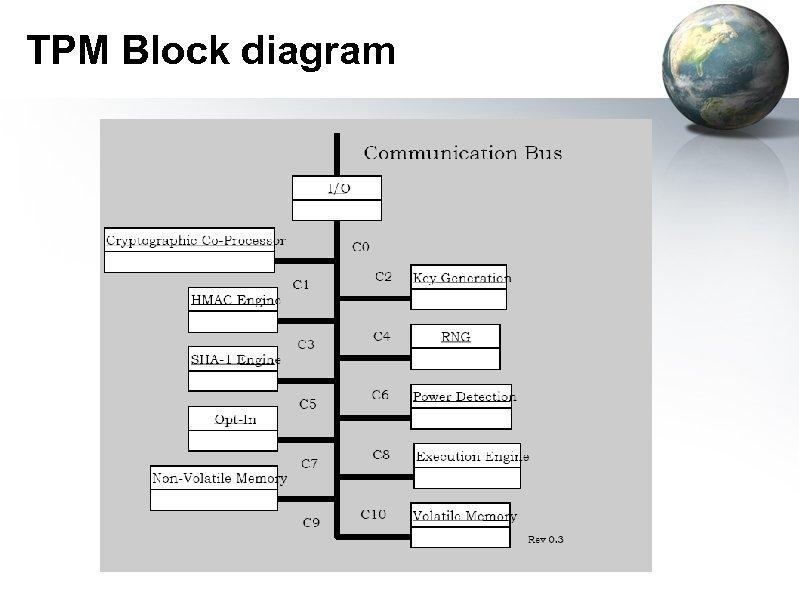 TPM Block diagram