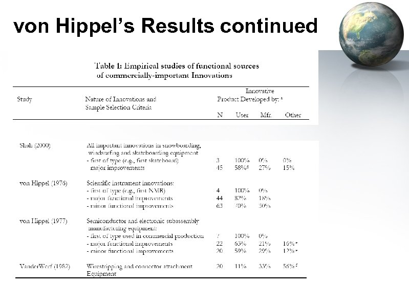 von Hippel's Results continued