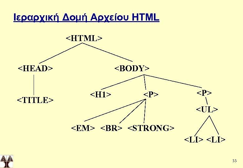 Ιεραρχική Δομή Αρχείου HTML <HTML> <HEAD> <TITLE> <BODY> <H 1> <P> <UL> <EM> <BR>
