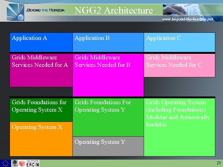 NGG 2 Architecture www. beyond-the-horizon. net Application A Application B Application C Grids Middleware