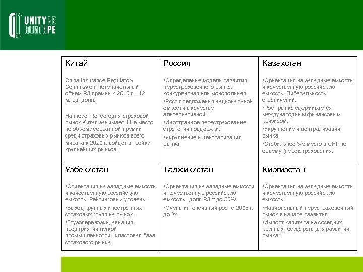 Китай Россия Казахстан China Insurance Regulatory Commission: потенциальный объем R/I премии к 2010 г.