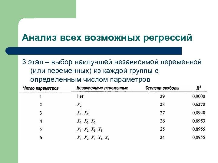 Анализ всех возможных регрессий 3 этап – выбор наилучшей независимой переменной (или переменных) из