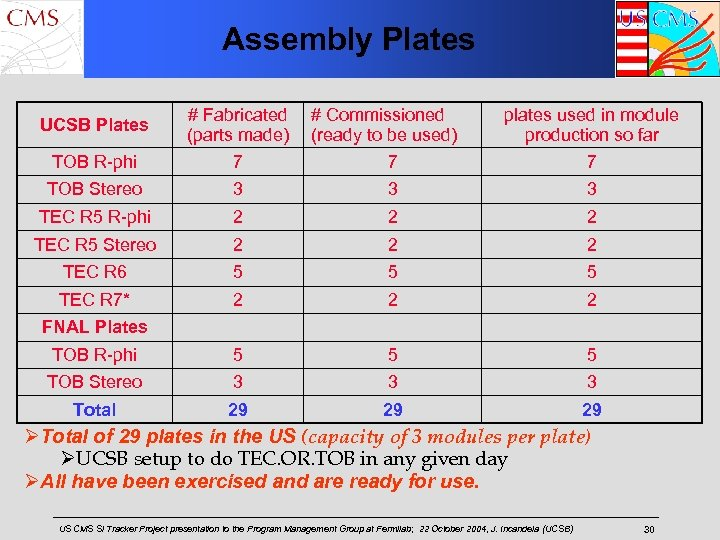 Assembly Plates UCSB Plates TOB R-phi # Fabricated # Commissioned (parts made) (ready to