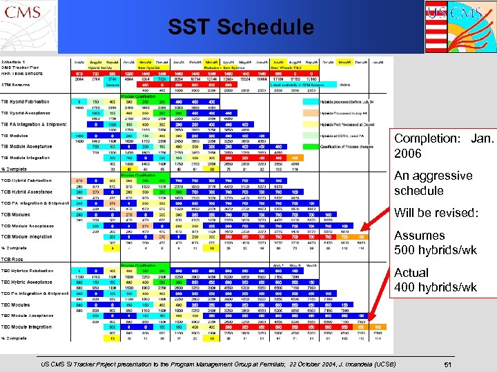SST Schedule Completion: Jan. 2006 An aggressive schedule Will be revised: Assumes 500 hybrids/wk