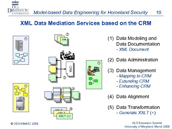 Model-based Data Engineering for Homeland Security 10 XML Data Mediation Services based on the