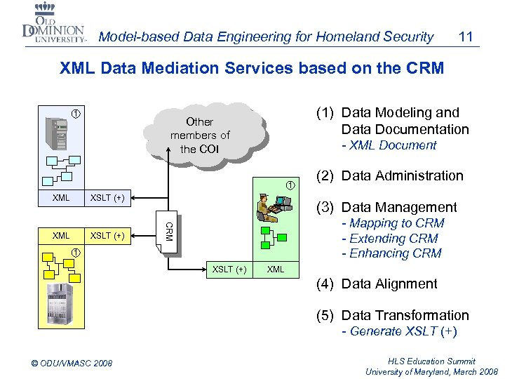 Model-based Data Engineering for Homeland Security 11 XML Data Mediation Services based on the