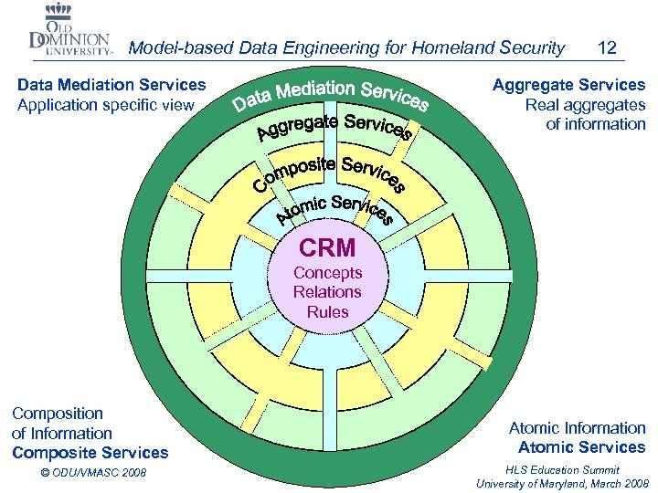 Model-based Data Engineering for Homeland Security Data Mediation Services Application specific view 12 Aggregate