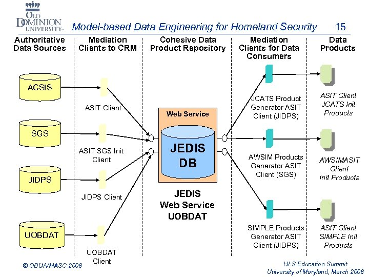 Model-based Data Engineering for Homeland Security Authoritative Data Sources Mediation Clients to CRM Cohesive